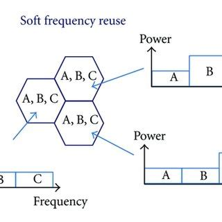 Fractional frequency reuse thesis